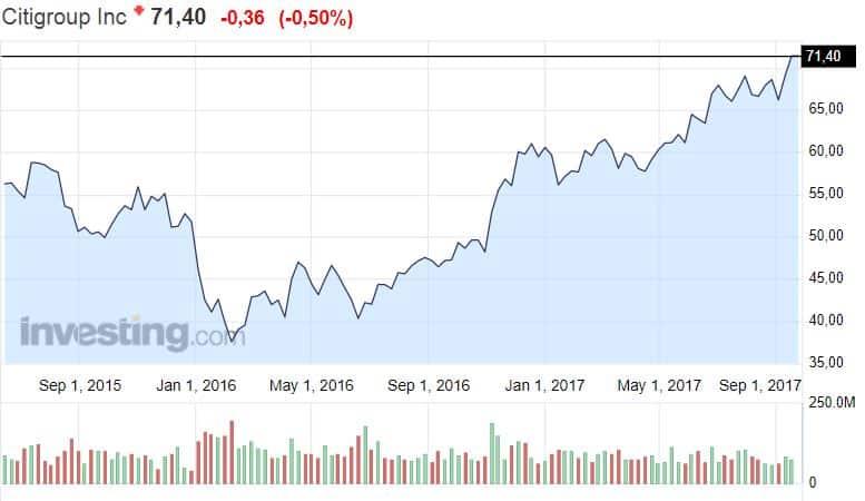 Citigroup osakekurssi pankki osakkeet