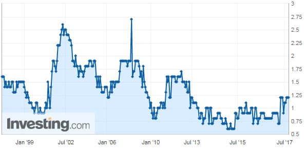 Euroalue inflaatio talous