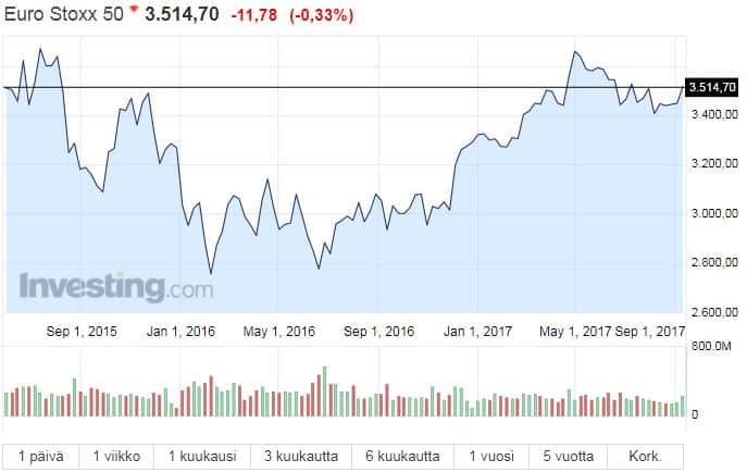 Eurostoxx50 osakeindeksi osakkeet osakemarkkinat sijoittaminen