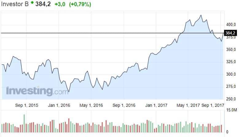 Investor sijoitusyhtio sijoittaminen osakkeet osakekurssi