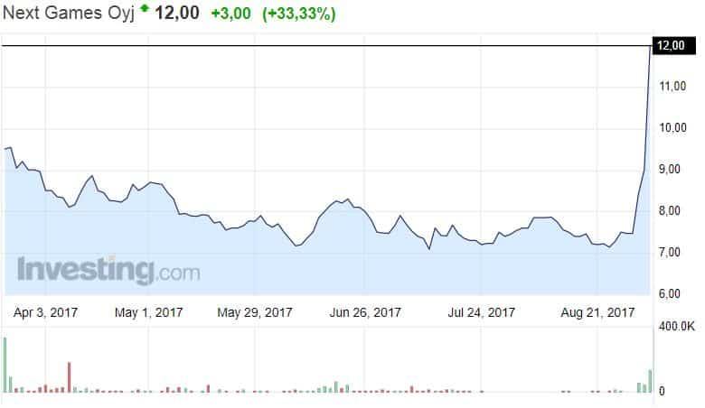 Next Games osakekurssi osakkeet pörssi sijoittaminen