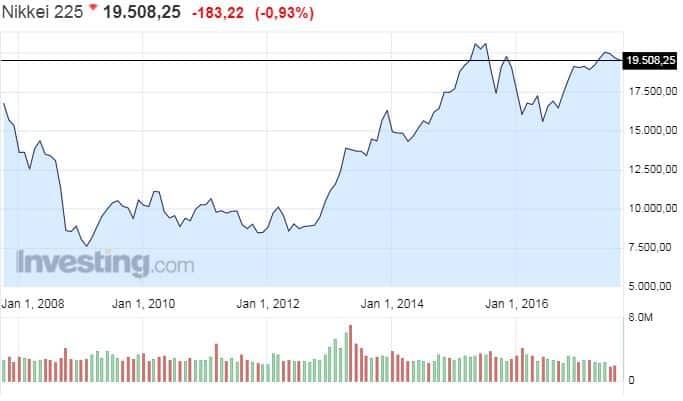 Nikkei osakeindeksi Japani osakkeet