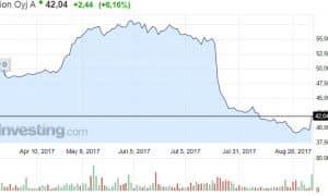 Orion lääkeyhtiö osakekurssi osakkeet pörssi