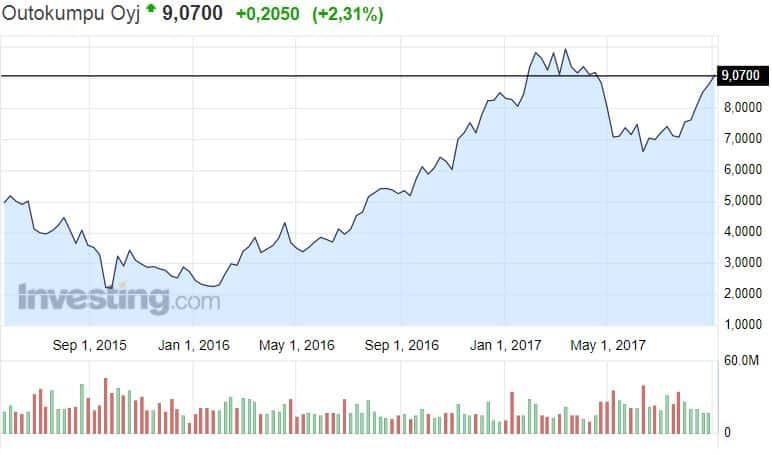 Outokumpu osakekurssi osakkeet