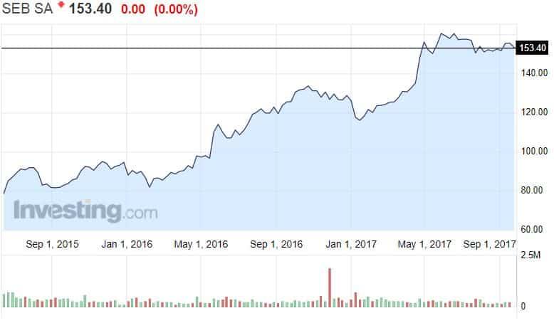 SEB pankkisektori osakekurssi osakkeet sijoittaminen