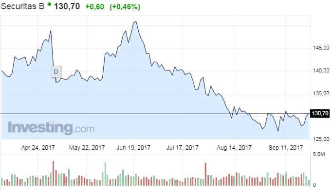 Securitas osakekurssi osake pörssi turva-ala