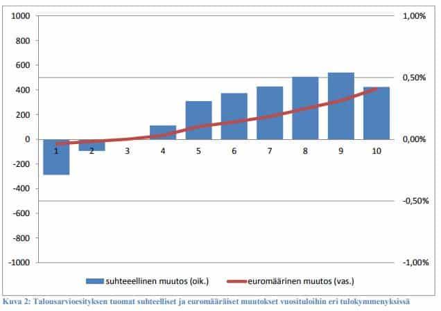 Talousarvioesitys suhteelliset ja euromääräiset muutokset vuositulot