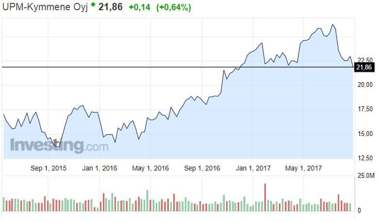 UPM metsäyhtiö osakekurssi osakkeet pörssi