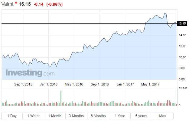 Valmet osakekurssi osakkeet pörssi sijoittaminen