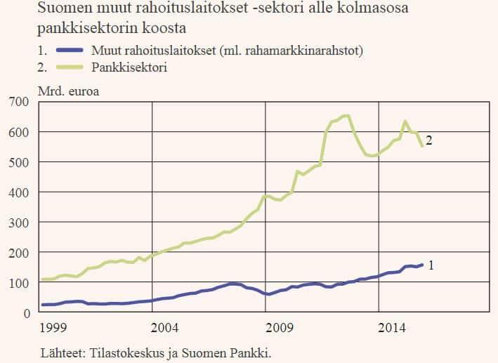 Varjopankki varjopankkisektori pankkisektori pankit