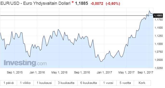 Valuuttakurssit - ajankohtainen valuuttakurssi | blogger.com