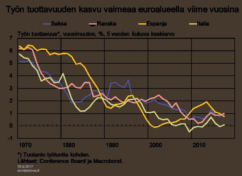 tuottavuus kehitys euroalue talous