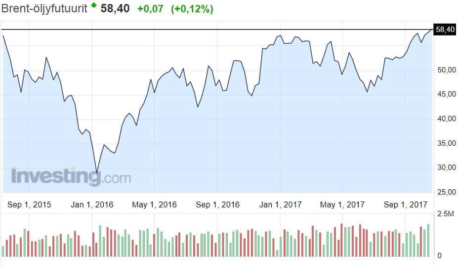 öljy Brent laatu raaka-aineet sijoittaminen talous