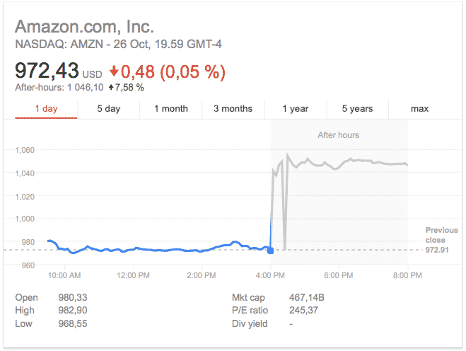 Amazon osavuotiskatsaus