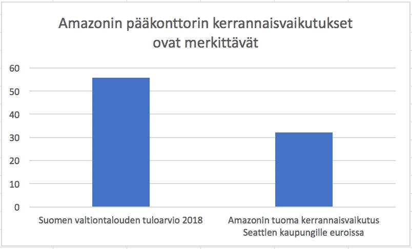 Amazonin pääkonttorin kerrannaisvaikutukset ovat merkittävät