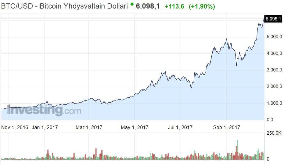 Bitcoin kryptovaluutta kurssinoteeraus sijoittaminen talous raha