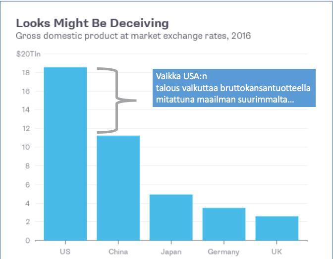 Yhdysvallat on bruttokansantuotteeltaan maailman suurin talous, ostovoimapariteetti kertoo kuitenkin muuta.