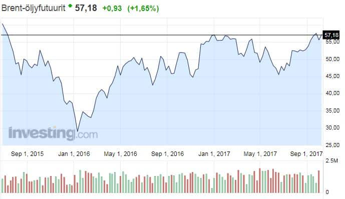 Brent laatu öljy hinta