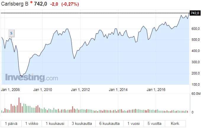 Carlsberg osakekurssi osakkeet pörssi