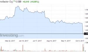 Innofactor osakekurssi ohjelmistotoimittaja osakkeet pörssi