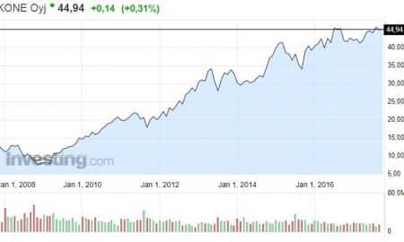 KONE hissiyhtiö osakekurssi osake pörssi
