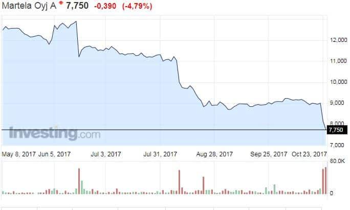 Martela osakekurssi osakkeet kalustevalmistaja sijoittaminen
