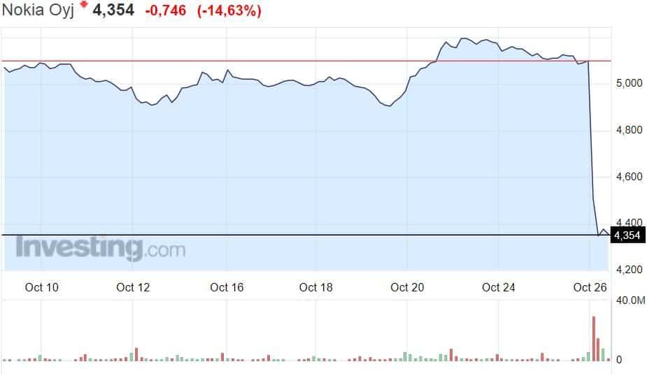 Nokia osakekurssi osakkeet pörssi sijoittaminen talous