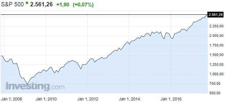 SP 500 osakeindeksi osakkeet Yhdysvallat USA pörssi sijoittaminen