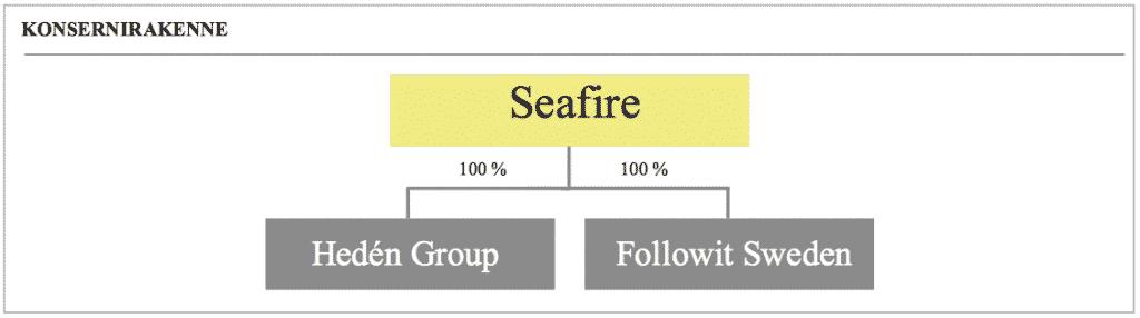 Seafire listautuminen IPO, Invesdor