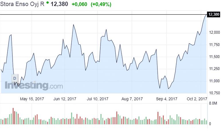 Stora Enso osakekurssi osakkeet sijoittaminen