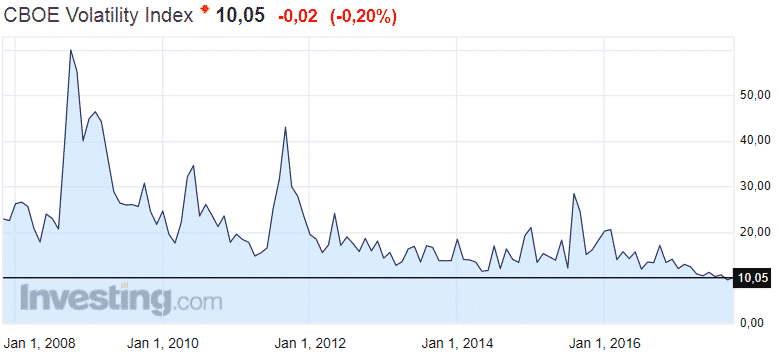 VIX volatiliteetti riski CBOE sijoittaminen markkinat rahoitusmarkkinat osakkeet