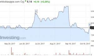 Verkkokauppa.com osakekurssi osakkeet sijoittaminen