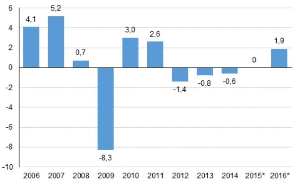 bkt bruttokansantuote kehitys Suomi talous talouskasvu