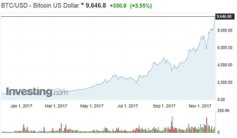 Bitcoin osakekurssi osakkeet talous sijoittaminen