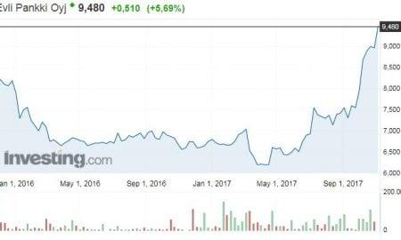 Evli osakekurssi osakkeet