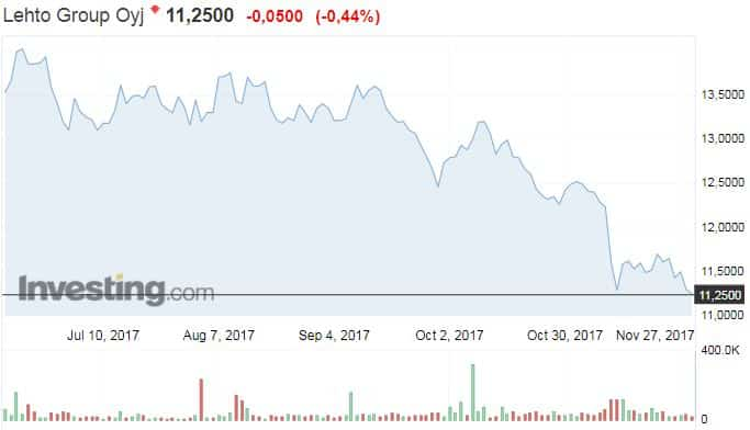 Lehto Group osakekurssi osakkeet sijoittaminen