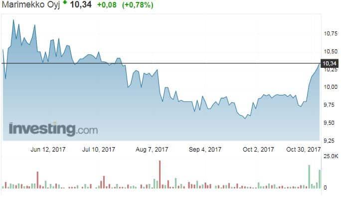Marimekko osakekurssi osakkeet pörssi sijoittaminen