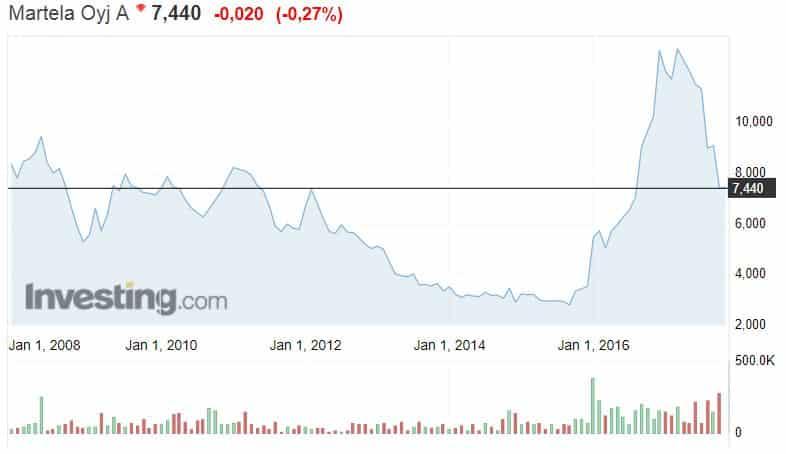 Martela osakekurssi osakkeet sijoittaminen talous