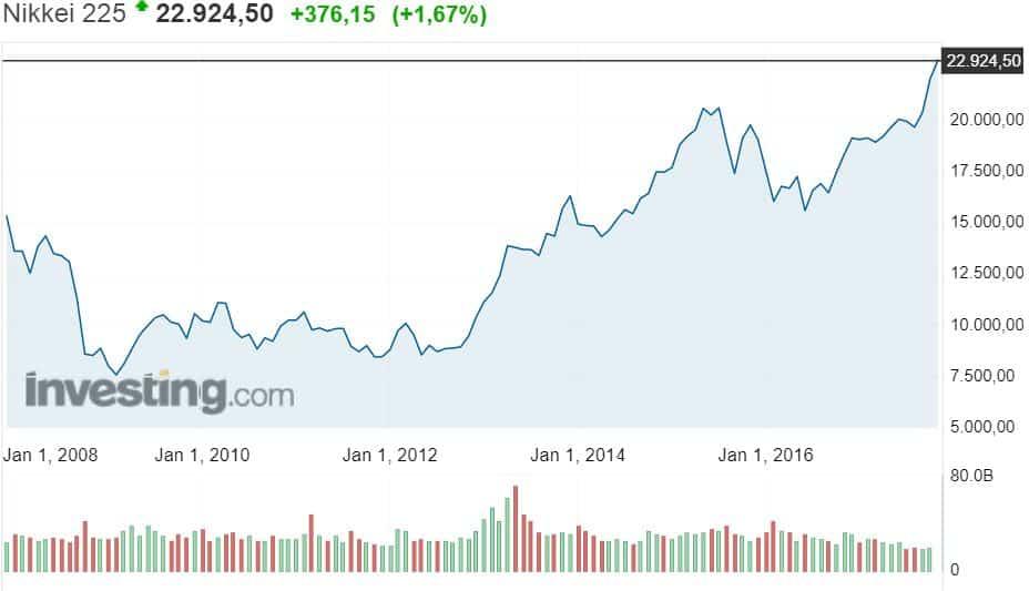 Nikkei osakekurssi osakkeet Japani