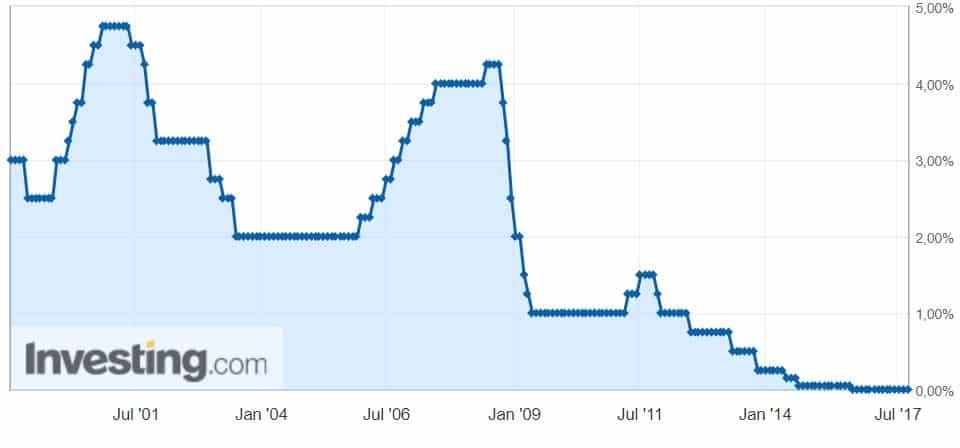 Ohjauskorko EKP korko talous