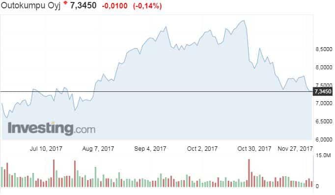Outokumpu osakekurssi osakkeet sijoittaminen