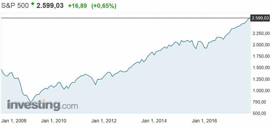 S&P 500 osakeindeksi USA osakkeet