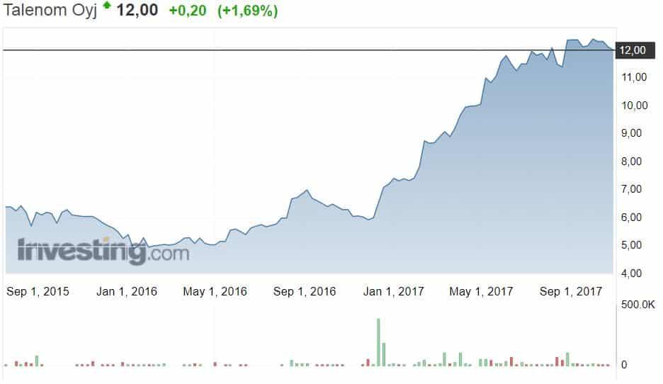 Talenom osakekurssi osakkeet pörssi sijoittaminen