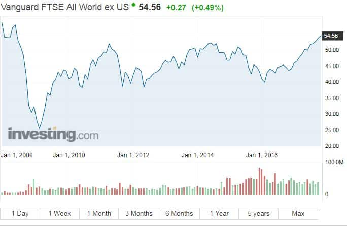 Vanguard FTSE All-World ex-US ETF