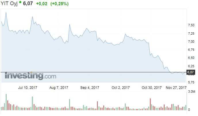 YIT osakekurssi osakkeet sijoittaminen