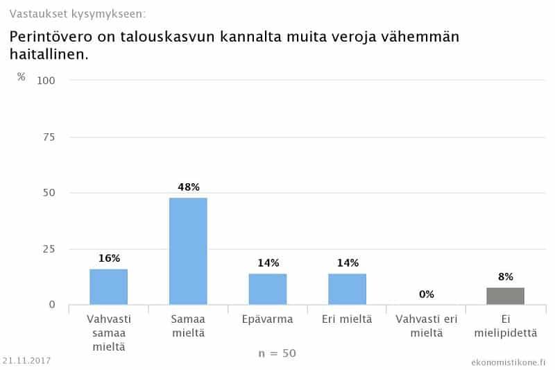 perintövero verotus talouskasvu ekonomistikone vastaukset