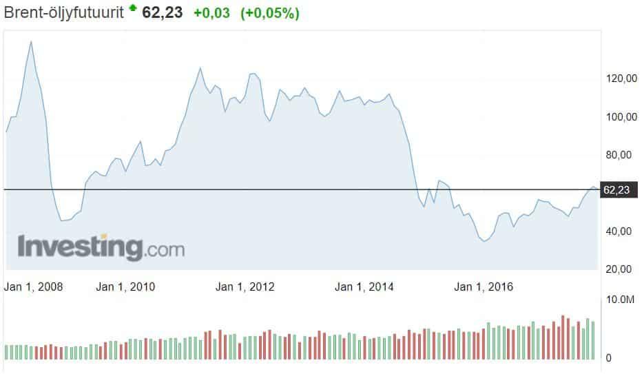 öljy brent-laatu hinta raaka-aineet talous