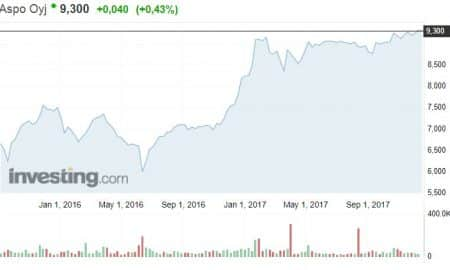 Aspo monialayhtiö osakekurssi osakkeet talous