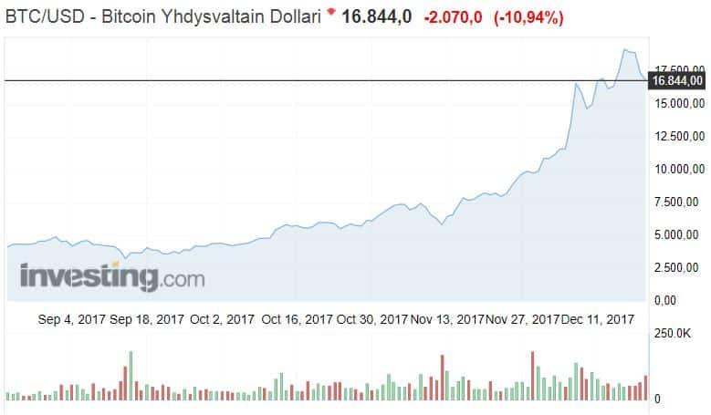Bitcoin arvonnousu dollari arvo kryptovaluutta bittiraha