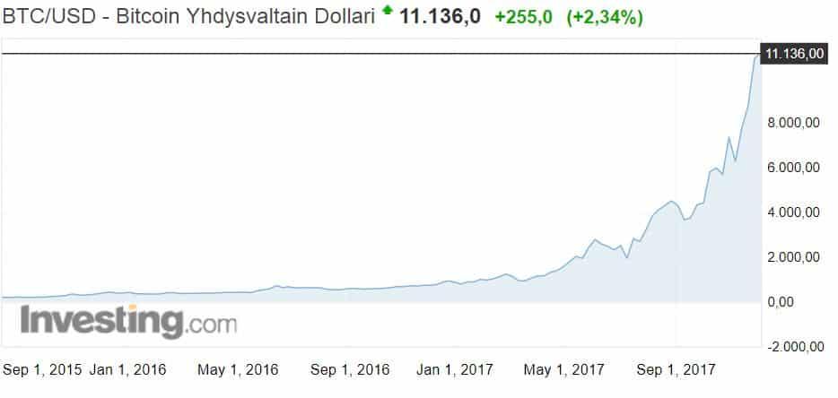 Bitcoin bittiraha kryptovaluutta osakekurssi osakkeet talous sijoittaminen